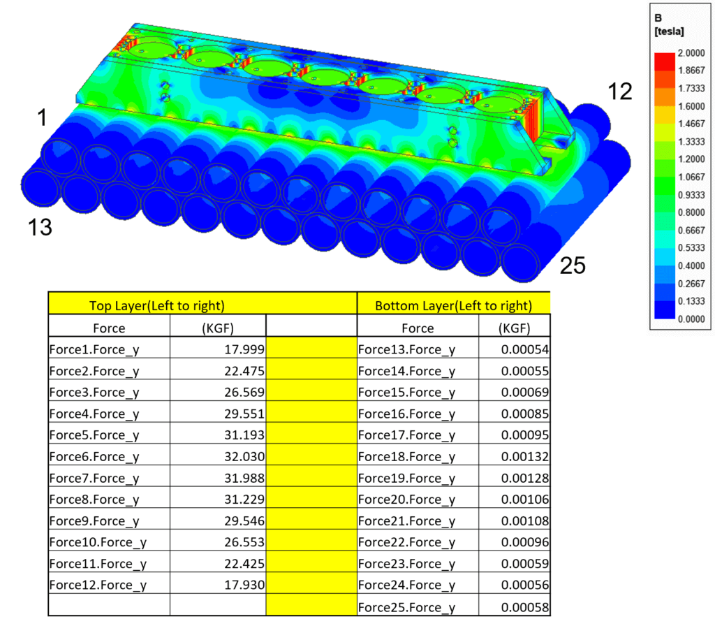 ANSYS Pipe Bundle Handling